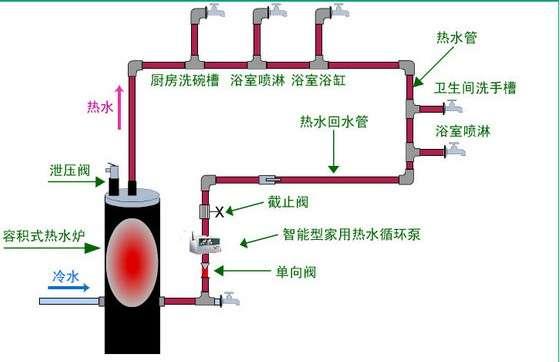 别墅热水别墅生活热水工程