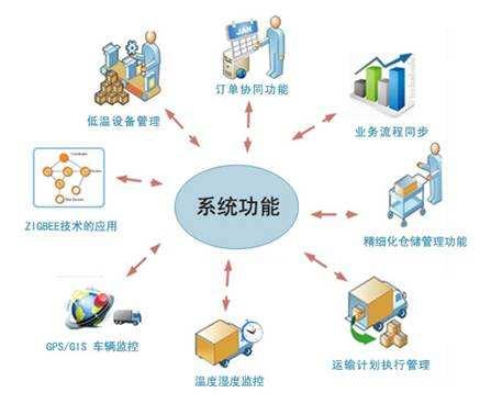 西安地区优质的第三方冷链仓储物流服务  ,智慧仓储