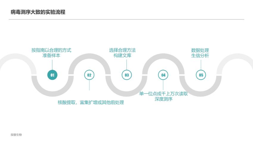 上海水体微生物分析诊断 真诚推荐 上海探普生物科技供应