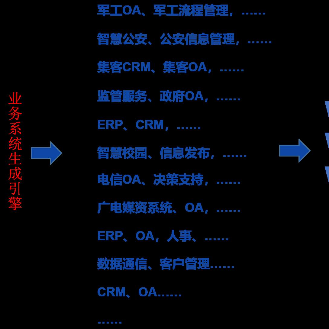 万朝科技移动智慧云平台|全业务系统定制云平台|自定义的企业办公软件