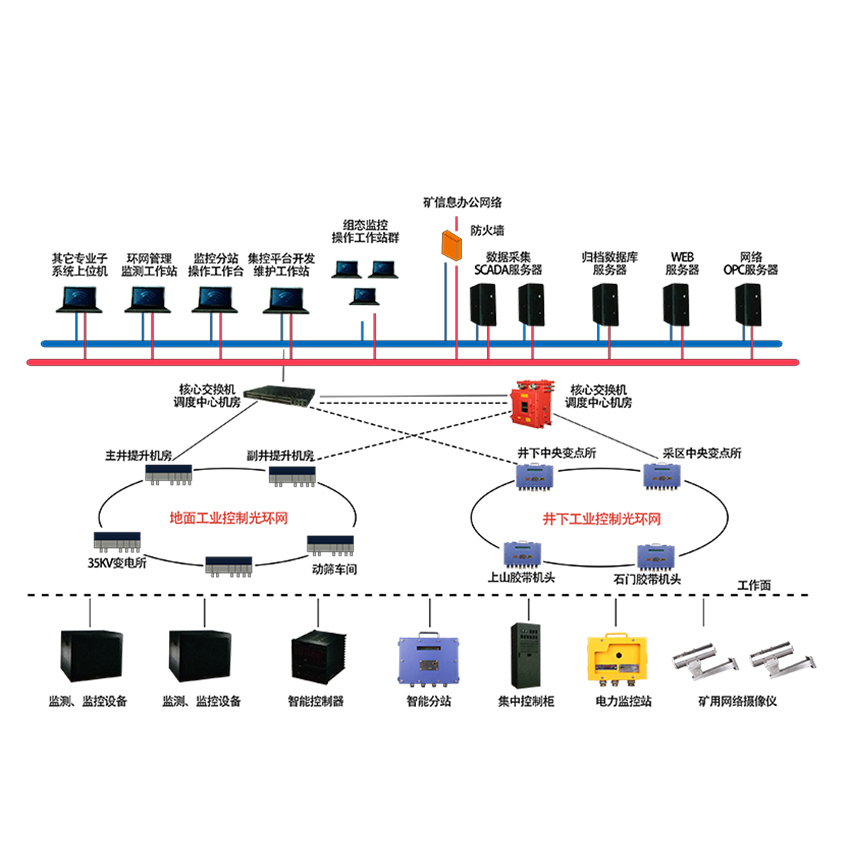 矿用工业环网系统KJJ127专注煤矿系统15年