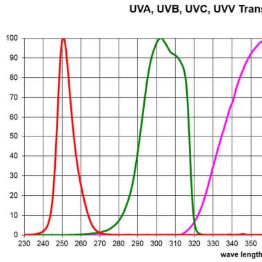 美国EIT能量计UV Power Puck深圳代表处可处理维修校准问题