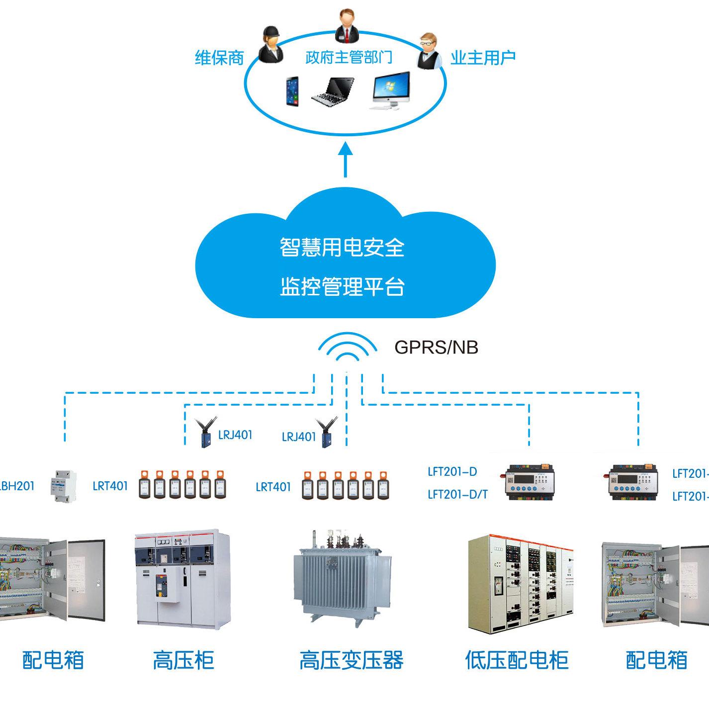 智慧用电安全管理系统-智慧用电安全管理解决方案-力安科技